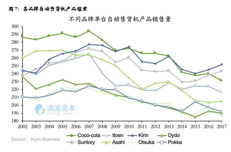 图7:各品牌自动售货机产品销量