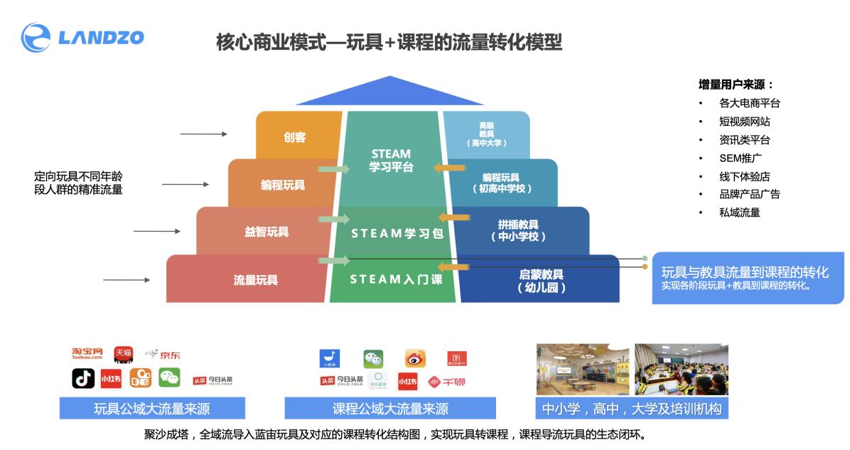 """蓝宙""""玩具+课程""""的流量转化模型"""