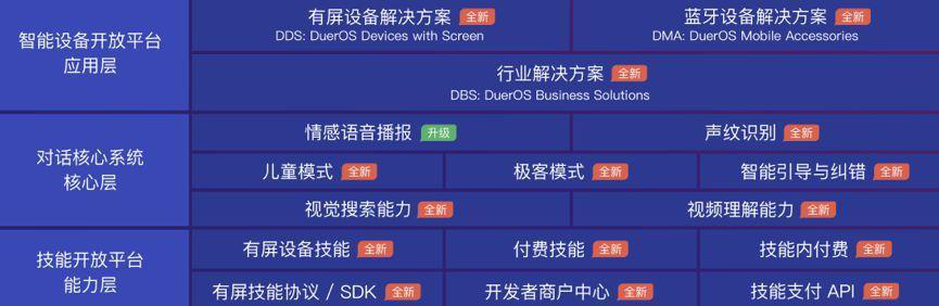 图:2018百度AI开发者大会发布的DuerOS3.0框架图