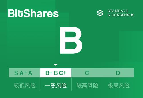 标准共识评级:BitShares代码持续优化 但用户量级仍待提升