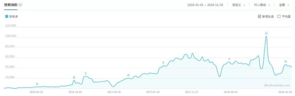 拼多多的百度指数在开始加码综艺赞助后激增