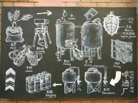 精酿啤酒制作流程图